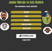 Junior Morais vs Aziz Behich h2h player stats