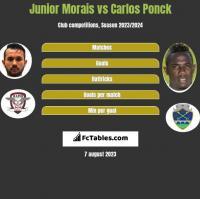 Junior Morais vs Carlos Ponck h2h player stats