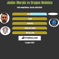 Junior Morais vs Dragos Nedelcu h2h player stats