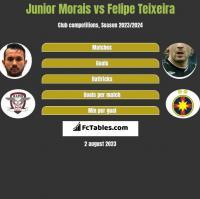 Junior Morais vs Felipe Teixeira h2h player stats