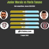 Junior Morais vs Florin Tanase h2h player stats