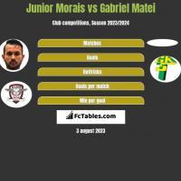 Junior Morais vs Gabriel Matei h2h player stats
