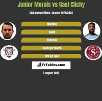 Junior Morais vs Gael Clichy h2h player stats