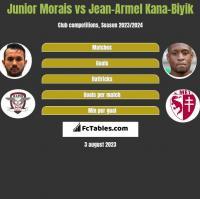 Junior Morais vs Jean-Armel Kana-Biyik h2h player stats