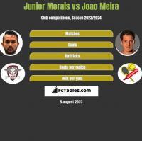 Junior Morais vs Joao Meira h2h player stats