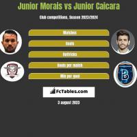 Junior Morais vs Junior Caicara h2h player stats