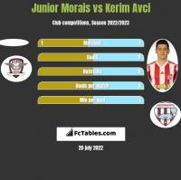 Junior Morais vs Kerim Avci h2h player stats