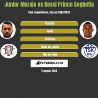 Junior Morais vs Kossi Prince Segbefia h2h player stats