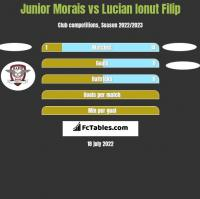 Junior Morais vs Lucian Ionut Filip h2h player stats