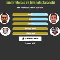Junior Morais vs Marcelo Saracchi h2h player stats