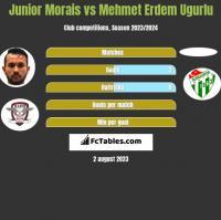 Junior Morais vs Mehmet Erdem Ugurlu h2h player stats