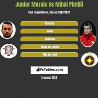 Junior Morais vs Mihai Pintilii h2h player stats