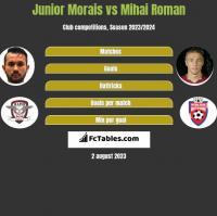 Junior Morais vs Mihai Roman h2h player stats