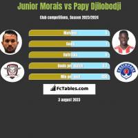 Junior Morais vs Papy Djilobodji h2h player stats