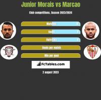 Junior Morais vs Marcao h2h player stats