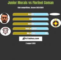 Junior Morais vs Florinel Coman h2h player stats