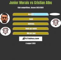 Junior Morais vs Cristian Albu h2h player stats
