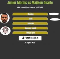 Junior Morais vs Mailson Duarte h2h player stats