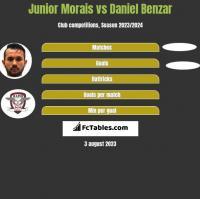 Junior Morais vs Daniel Benzar h2h player stats