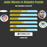 Junior Moreno vs Alejandro Pozuelo h2h player stats