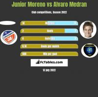 Junior Moreno vs Alvaro Medran h2h player stats