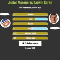 Junior Moreno vs Darwin Ceren h2h player stats