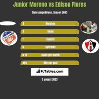 Junior Moreno vs Edison Flores h2h player stats