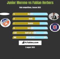 Junior Moreno vs Fabian Herbers h2h player stats