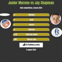 Junior Moreno vs Jay Chapman h2h player stats