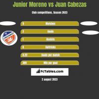 Junior Moreno vs Juan Cabezas h2h player stats