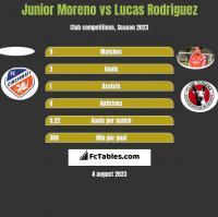 Junior Moreno vs Lucas Rodriguez h2h player stats