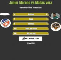 Junior Moreno vs Matias Vera h2h player stats