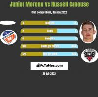 Junior Moreno vs Russell Canouse h2h player stats