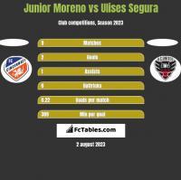 Junior Moreno vs Ulises Segura h2h player stats