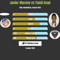 Junior Moreno vs Yamil Asad h2h player stats