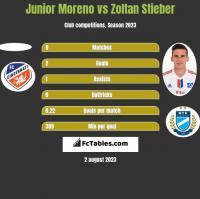 Junior Moreno vs Zoltan Stieber h2h player stats