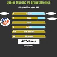 Junior Moreno vs Brandt Bronico h2h player stats
