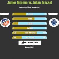 Junior Moreno vs Julian Gressel h2h player stats