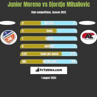 Junior Moreno vs Djordje Mihailovic h2h player stats
