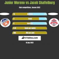 Junior Moreno vs Jacob Shaffelburg h2h player stats