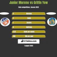 Junior Moreno vs Griffin Yow h2h player stats
