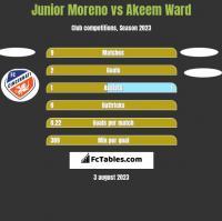 Junior Moreno vs Akeem Ward h2h player stats