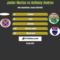 Junior Morias vs Anthony Andreu h2h player stats
