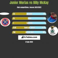 Junior Morias vs Billy McKay h2h player stats