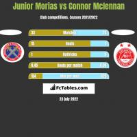 Junior Morias vs Connor Mclennan h2h player stats