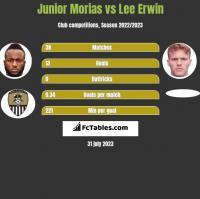 Junior Morias vs Lee Erwin h2h player stats