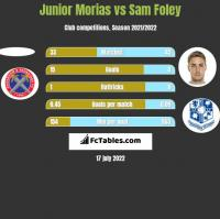 Junior Morias vs Sam Foley h2h player stats