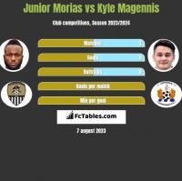 Junior Morias vs Kyle Magennis h2h player stats