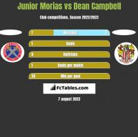 Junior Morias vs Dean Campbell h2h player stats