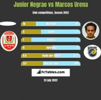 Junior Negrao vs Marcos Urena h2h player stats